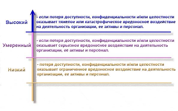 http://www.citforum.ru/security/articles/categorizing/graphics1.gif