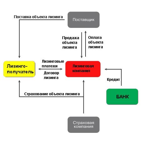Лизингодатель схема